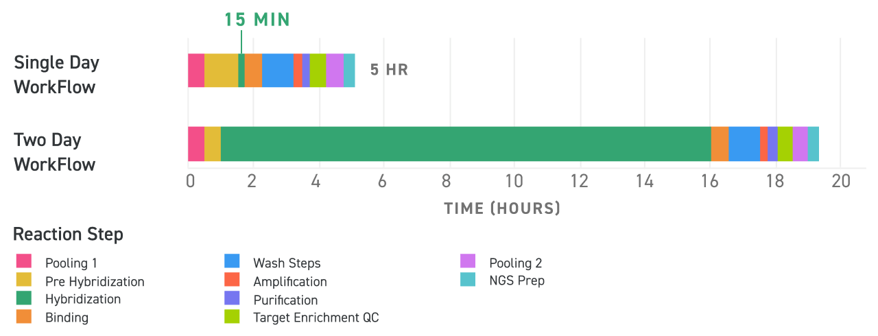 Expedited hybridization workflow with Fast Hyb. One-day workflow with Fast Hyb takes 5 hours. 2-day workflows take over 19 hours with the majority of the time being spent on hybridization